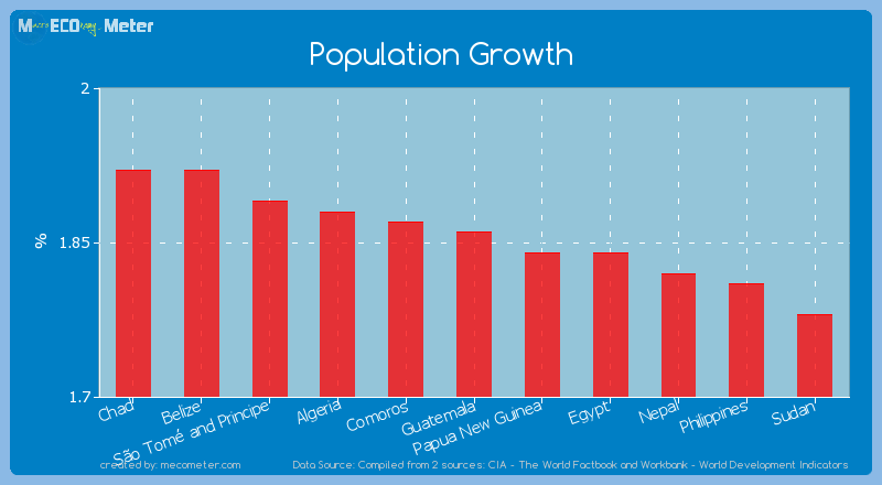 Population Growth of Guatemala