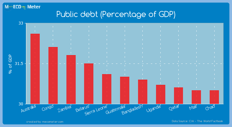 Public debt (Percentage of GDP) of Guatemala