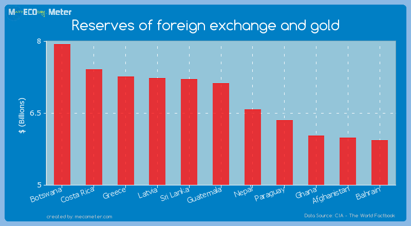 Reserves of foreign exchange and gold of Guatemala