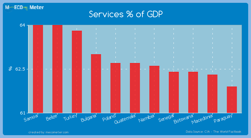 Services % of GDP of Guatemala