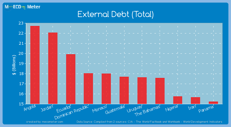 External Debt (Total) of Guatemala