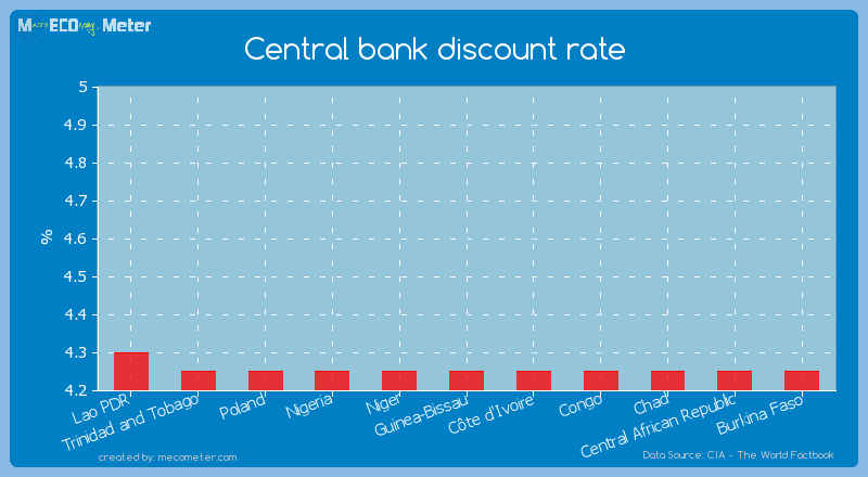 Central bank discount rate of Guinea-Bissau