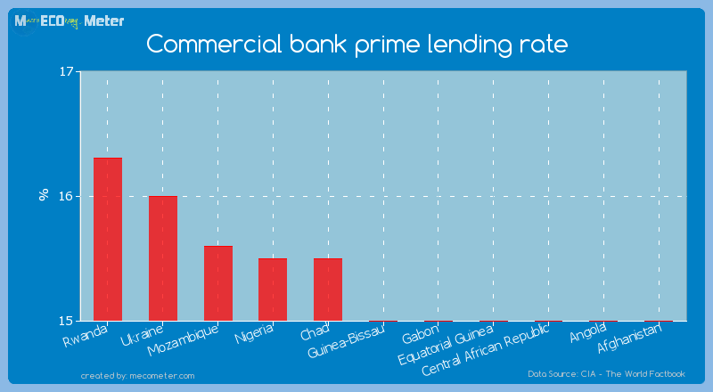 Commercial bank prime lending rate of Guinea-Bissau