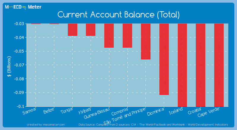 Current Account Balance (Total) of Guinea-Bissau