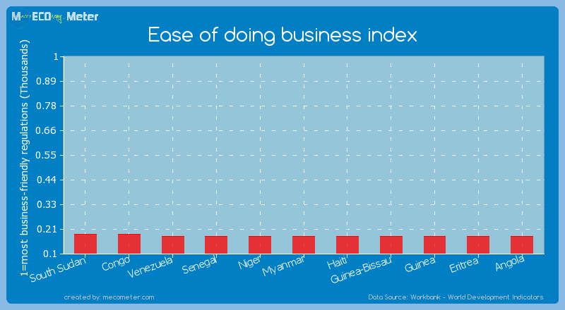 Ease of doing business index of Guinea-Bissau