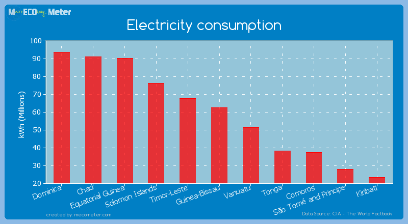 Electricity consumption of Guinea-Bissau