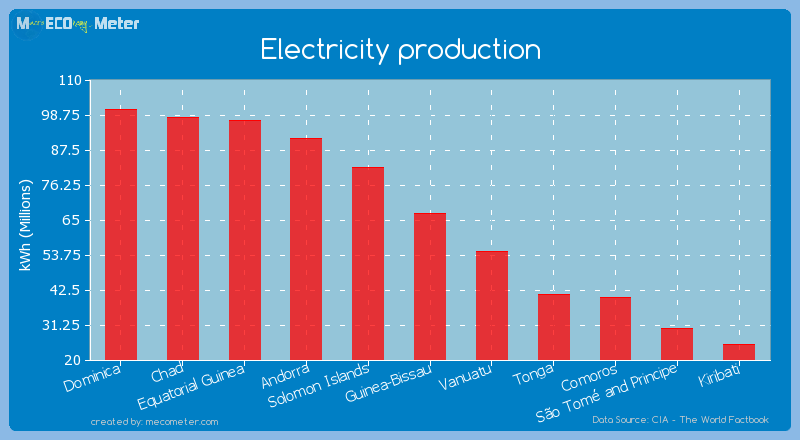 Electricity production of Guinea-Bissau
