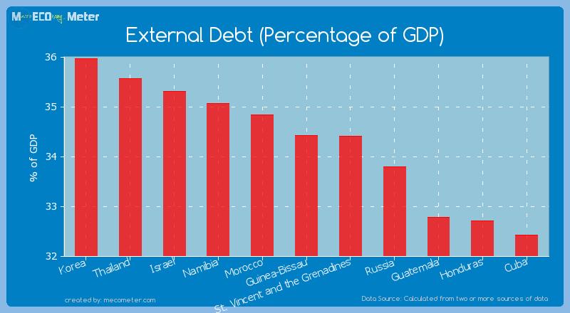 External Debt (Percentage of GDP) of Guinea-Bissau