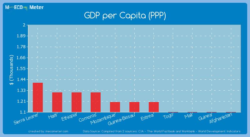GDP per Capita (PPP) of Guinea-Bissau