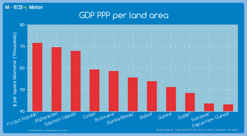 GDP PPP per land area of Guinea-Bissau