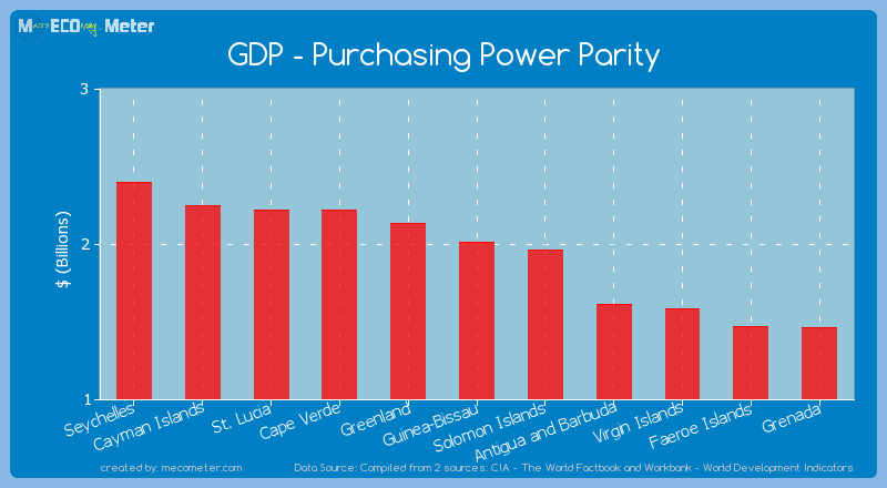 GDP - Purchasing Power Parity of Guinea-Bissau