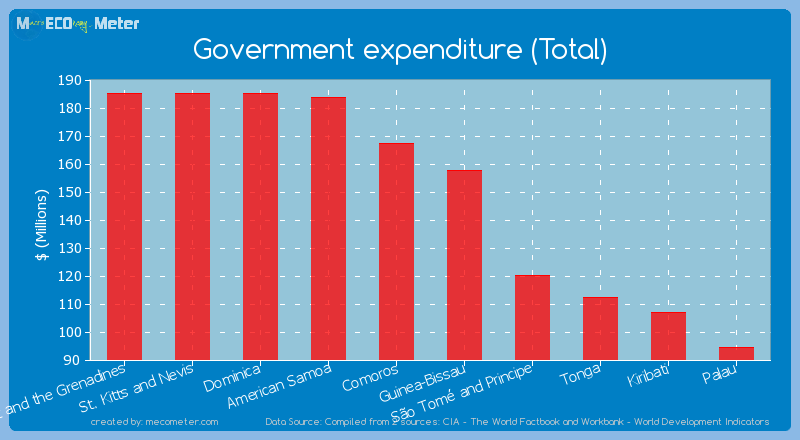 Government expenditure (Total) of Guinea-Bissau