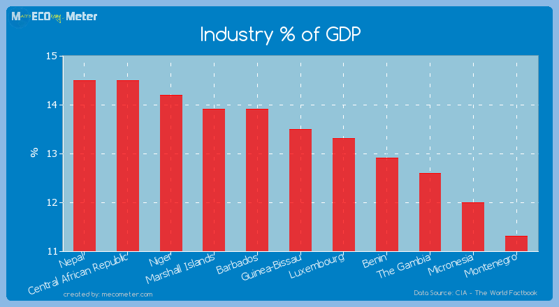 Industry % of GDP of Guinea-Bissau