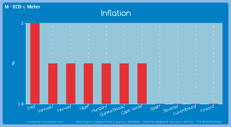 Inflation of Guinea-Bissau