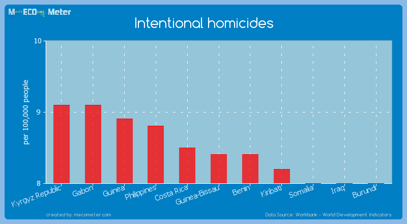 Intentional homicides of Guinea-Bissau