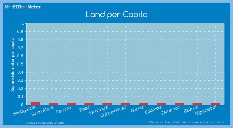 Land per Capita of Guinea-Bissau