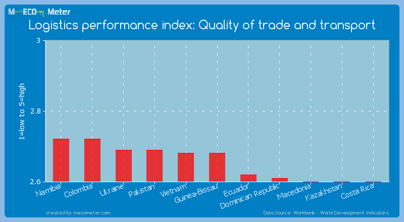 Logistics performance index: Quality of trade and transport of Guinea-Bissau