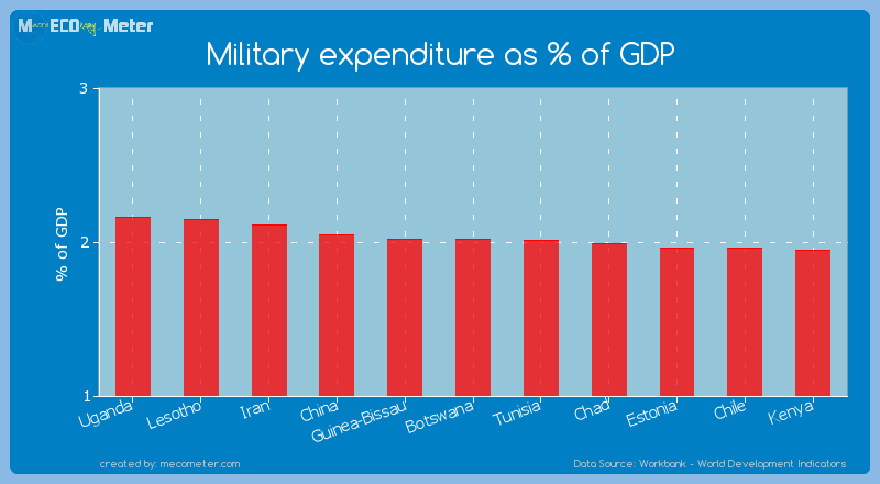 Military expenditure as % of GDP of Guinea-Bissau