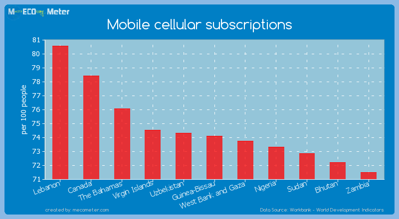 Mobile cellular subscriptions of Guinea-Bissau