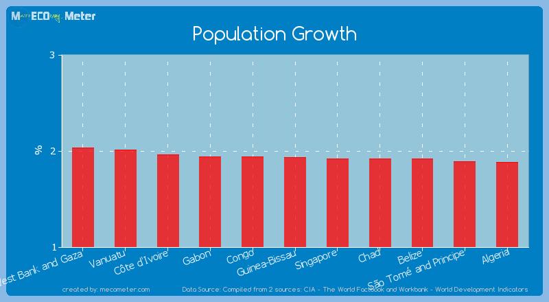 Population Growth of Guinea-Bissau
