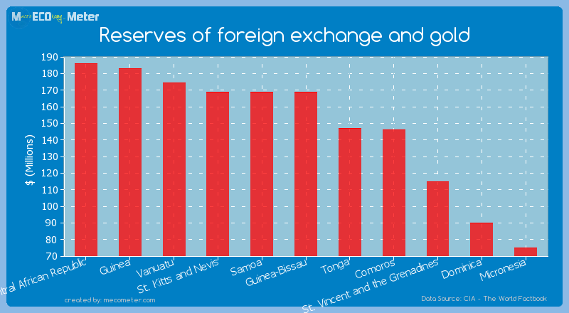 Reserves of foreign exchange and gold of Guinea-Bissau