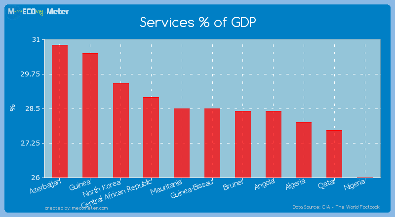 Services % of GDP of Guinea-Bissau