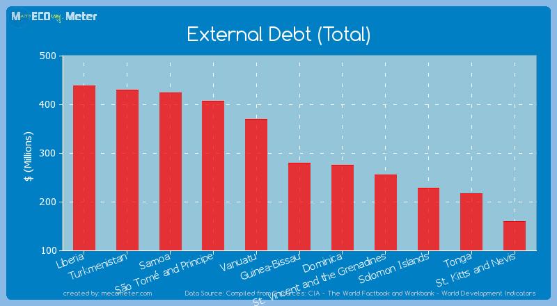 External Debt (Total) of Guinea-Bissau