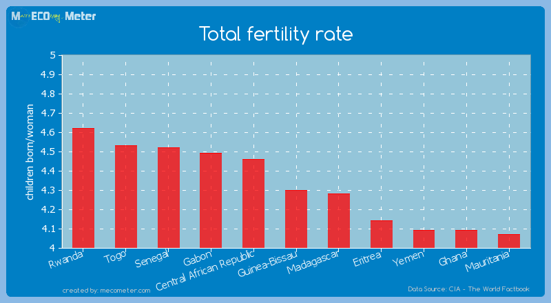 Total fertility rate of Guinea-Bissau