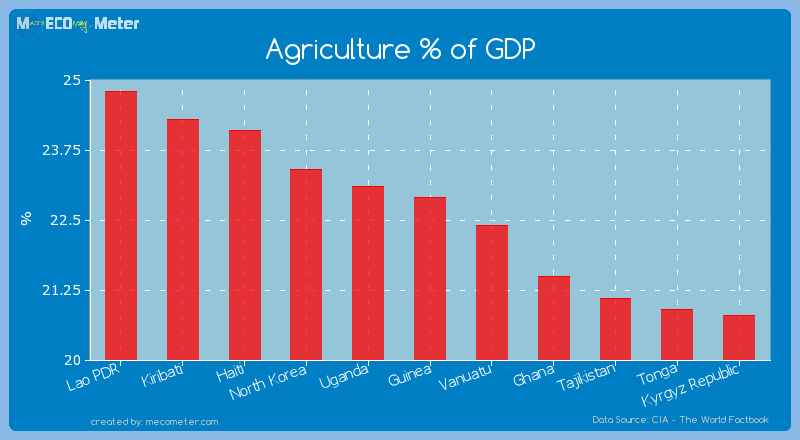 Agriculture % of GDP of Guinea