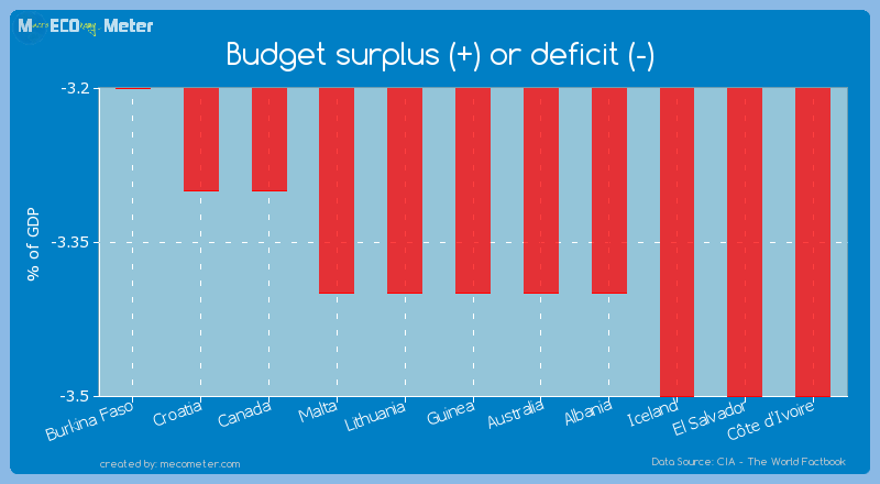 Budget surplus (+) or deficit (-) of Guinea