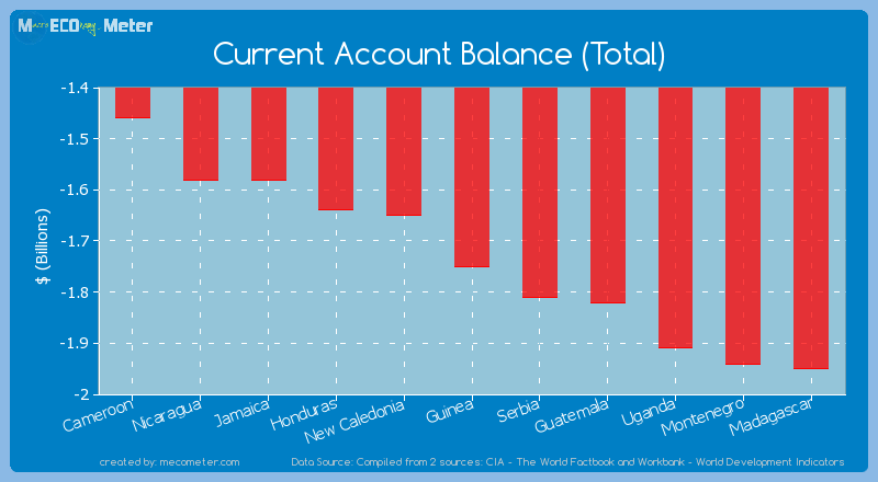 Current Account Balance (Total) of Guinea