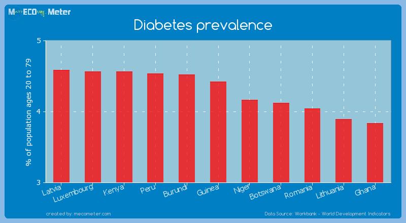 Diabetes prevalence of Guinea