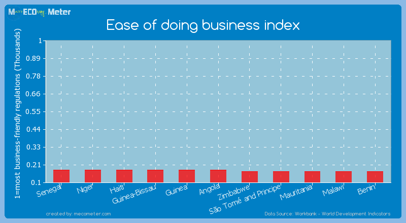 Ease of doing business index of Guinea