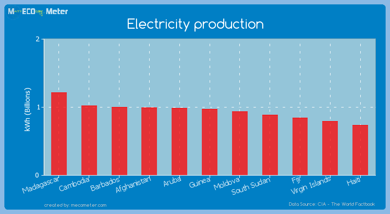 Electricity production of Guinea