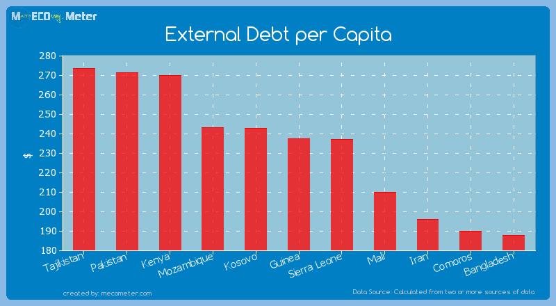 External Debt per Capita of Guinea