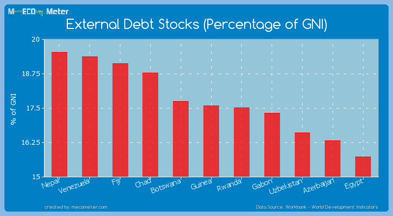 External Debt Stocks (Percentage of GNI) of Guinea