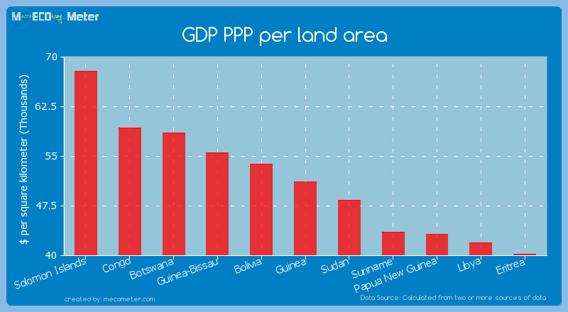 GDP PPP per land area of Guinea