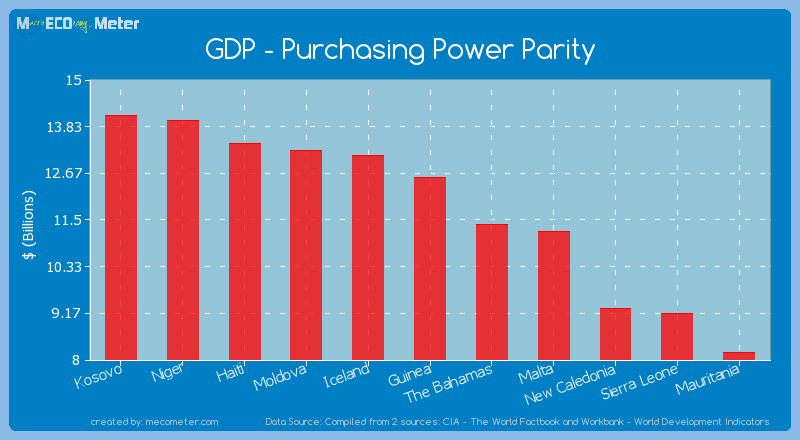 GDP - Purchasing Power Parity of Guinea