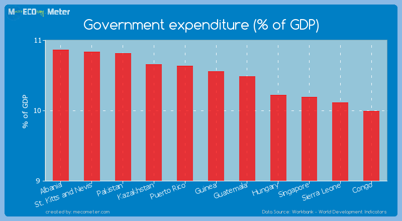 Government expenditure (% of GDP) of Guinea