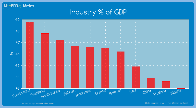 Industry % of GDP of Guinea