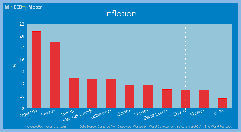 Inflation of Guinea