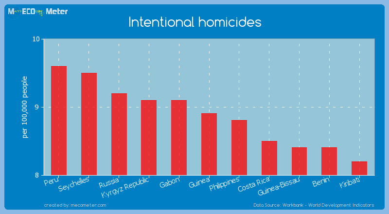 Intentional homicides of Guinea