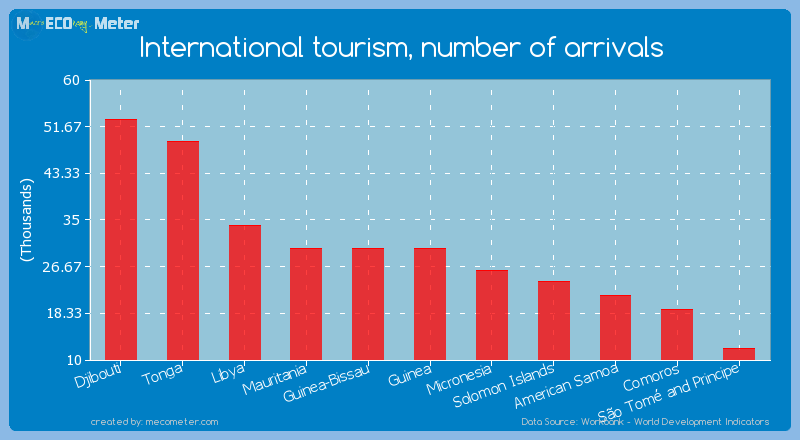 International tourism, number of arrivals of Guinea