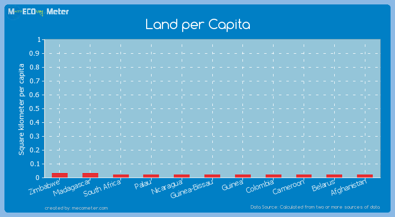 Land per Capita of Guinea