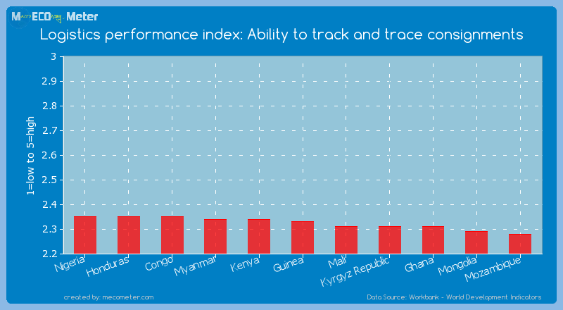 Logistics performance index: Ability to track and trace consignments of Guinea