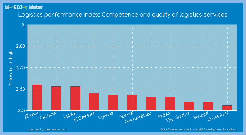 Logistics performance index: Competence and quality of logistics services of Guinea