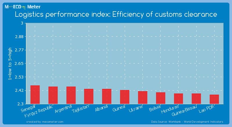 Logistics performance index: Efficiency of customs clearance of Guinea
