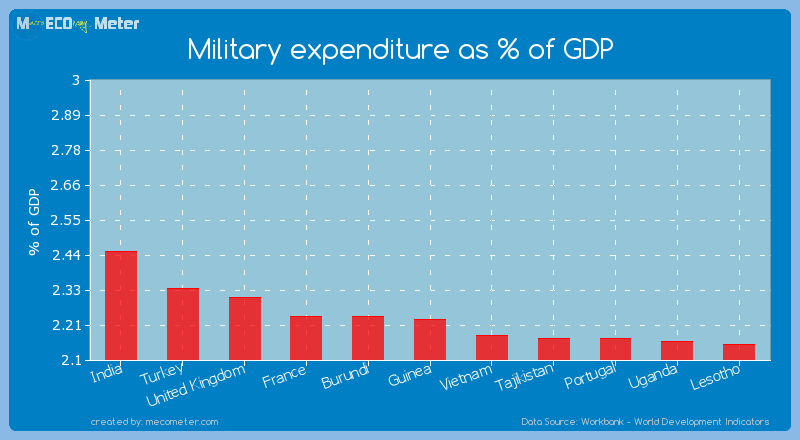 Military expenditure as % of GDP of Guinea