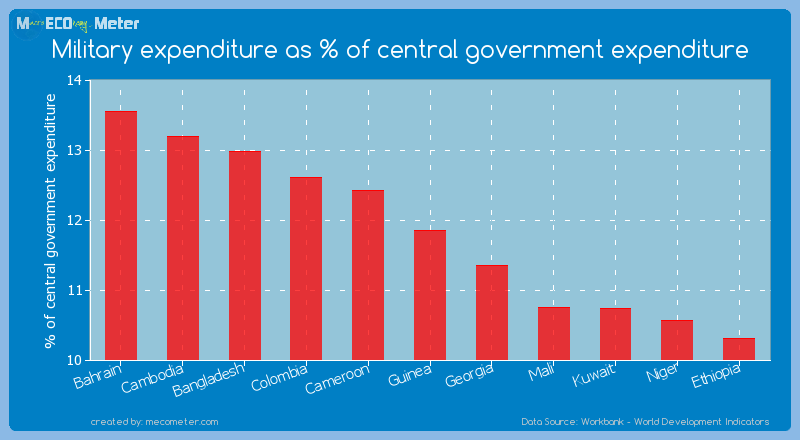 Military expenditure as % of central government expenditure of Guinea