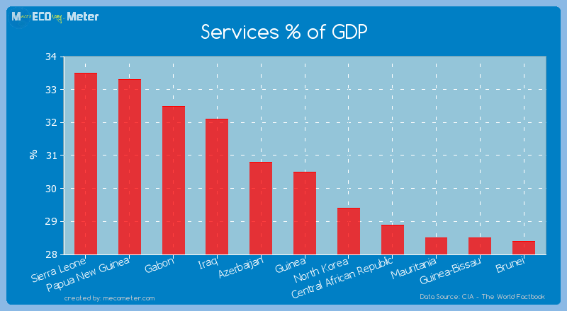 Services % of GDP of Guinea